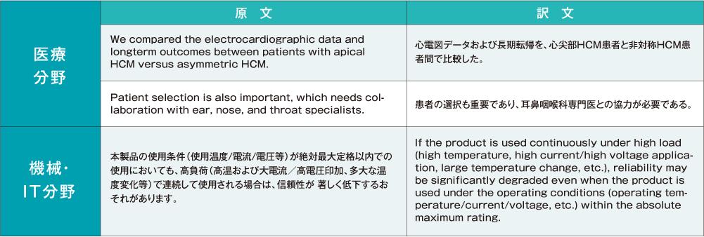 医療崩壊 英訳